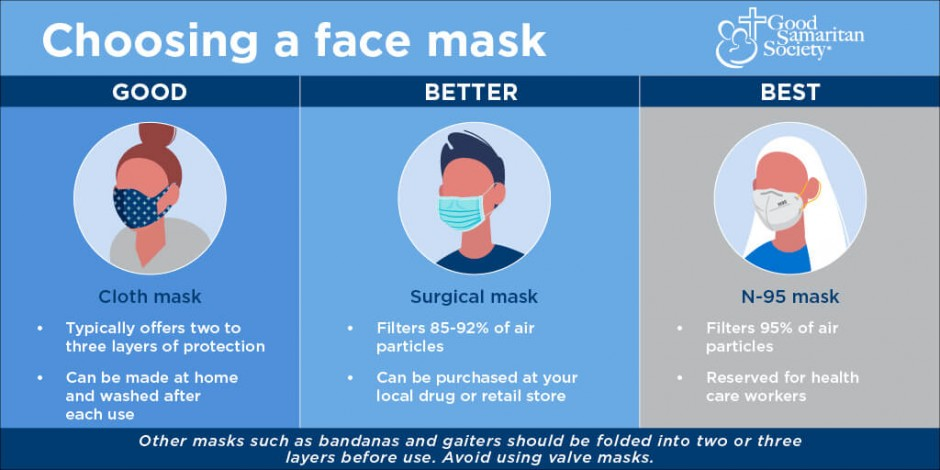 What kind of mask is best? Ask an infectious disease doctor